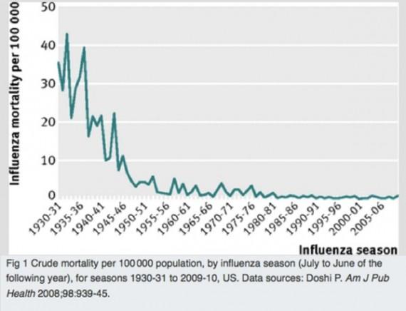 Influenza mortality